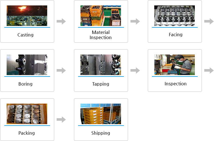 Casting - Material Inspection - Facing - Boring - Tapping - Inspection - Packing - Shipping